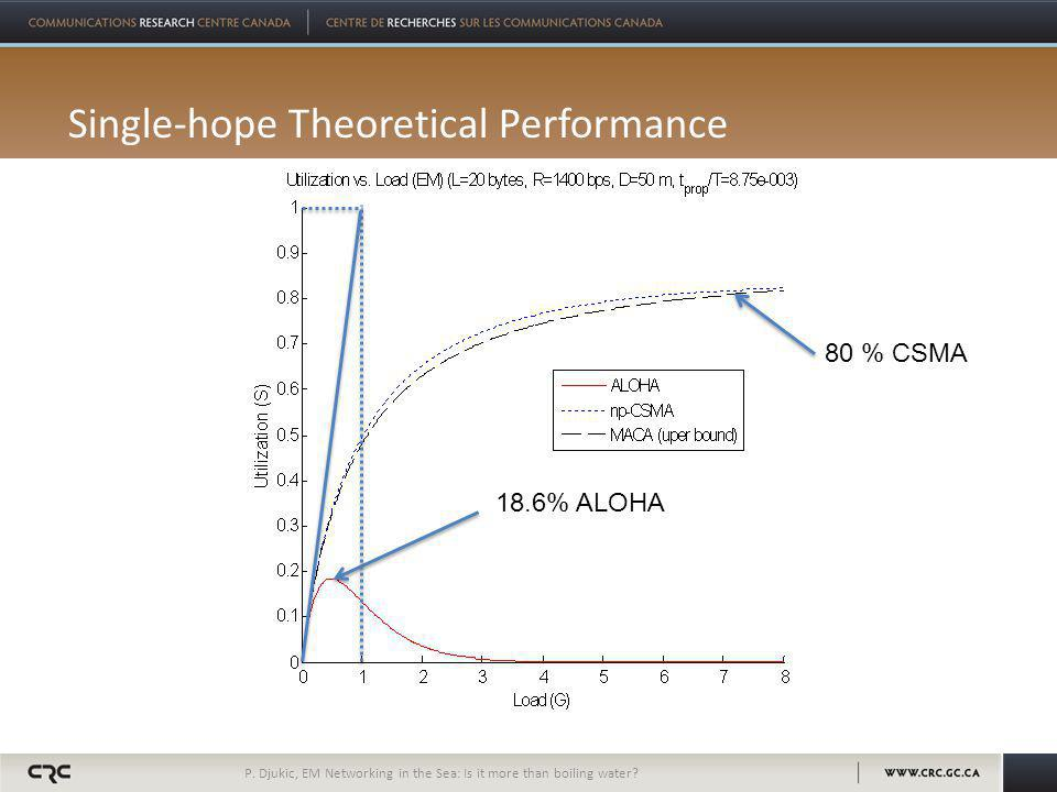 Single-hope Theoretical Performance P.