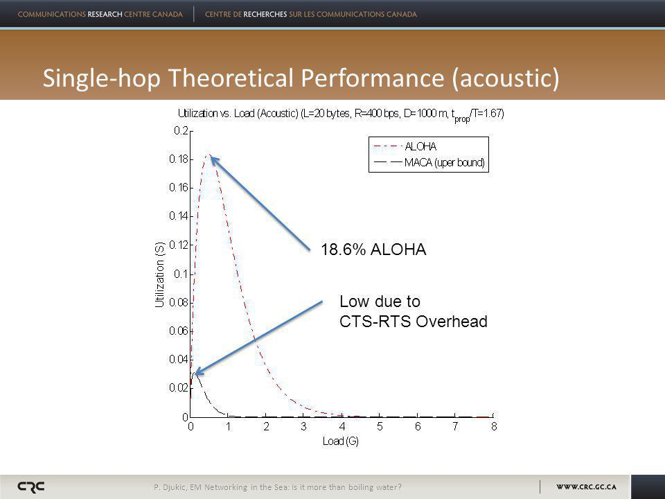 Single-hop Theoretical Performance (acoustic) P.