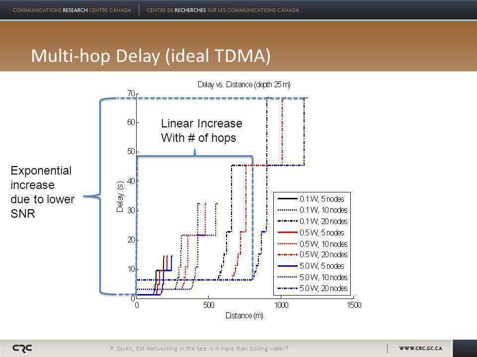 Multi-hop Delay (ideal TDMA) P. Djukic, EM Networking in the Sea: Is it more than boiling water.