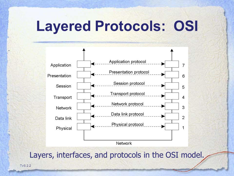 Layered Protocols: OSI TvS 2.2 Layers, interfaces, and protocols in the OSI model.