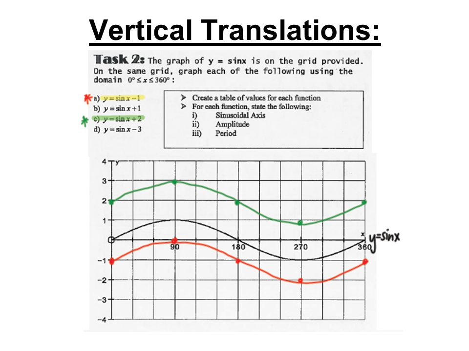 Vertical Translations: