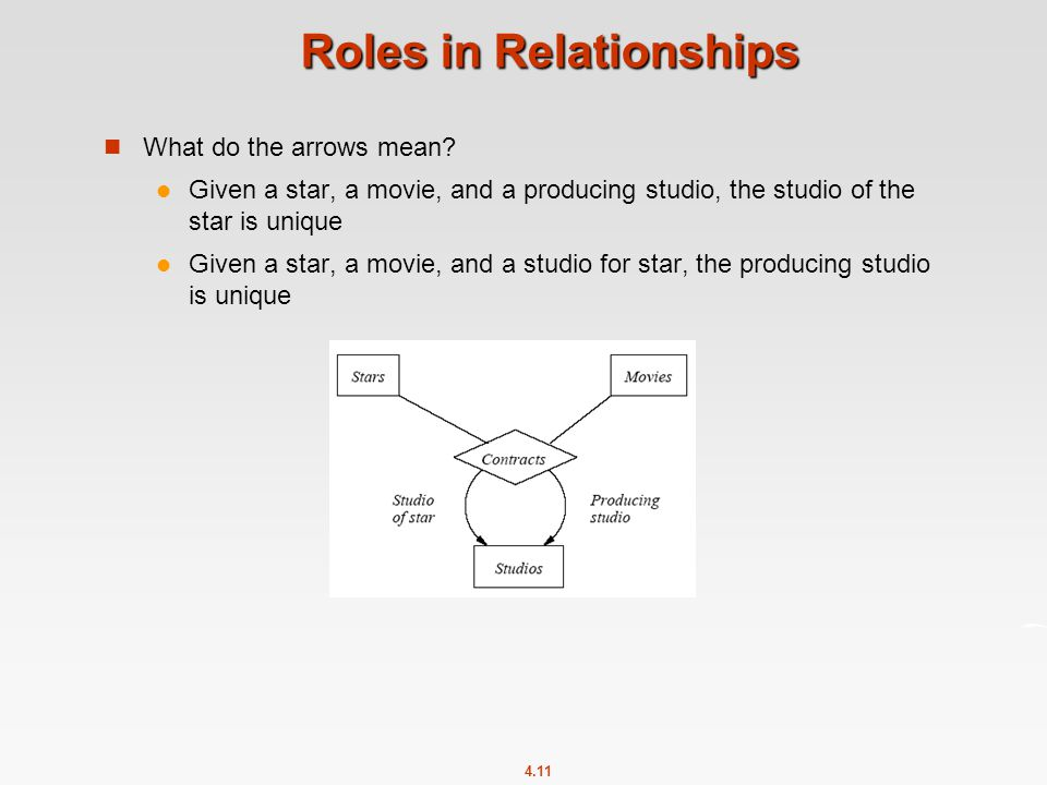 4.11 Roles in Relationships What do the arrows mean.