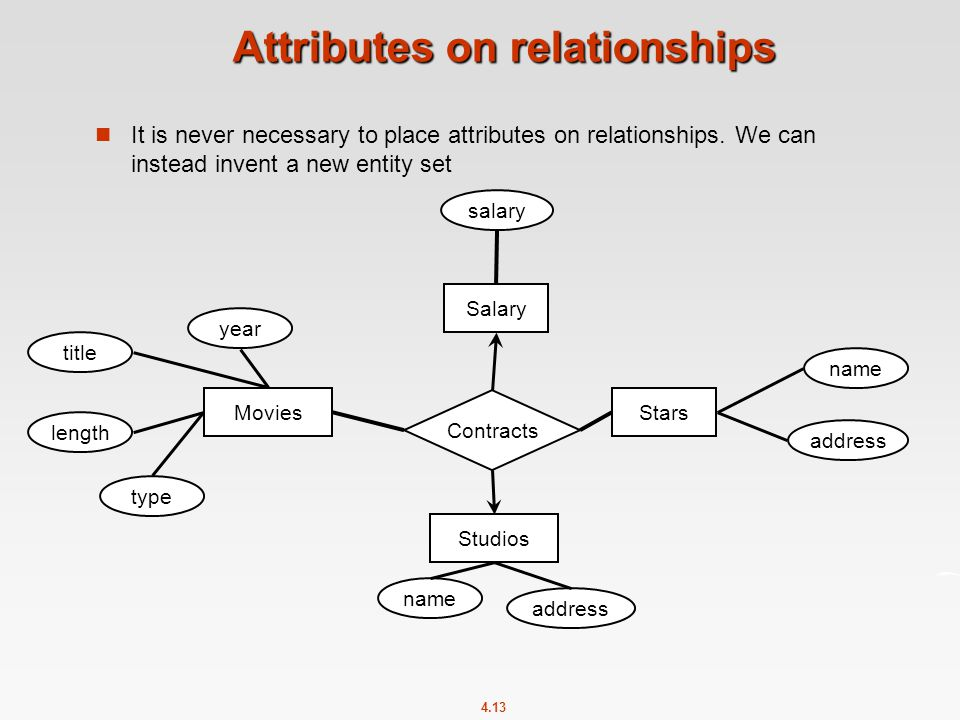 4.13 Attributes on relationships It is never necessary to place attributes on relationships.