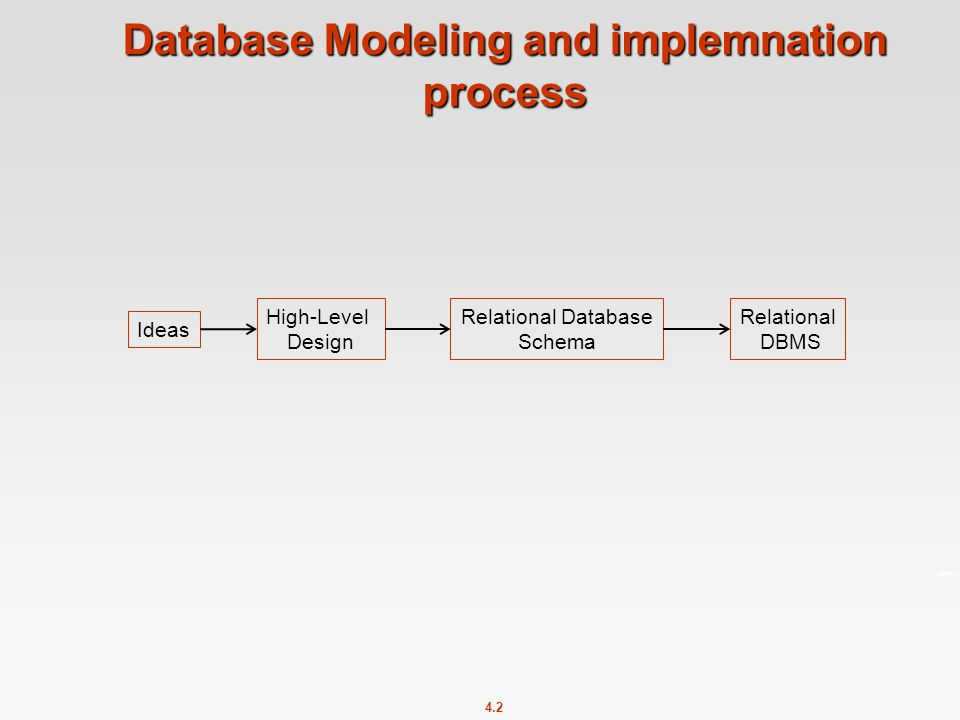 4.2 Database Modeling and implemnation process Ideas High-Level Design Relational Database Schema Relational DBMS