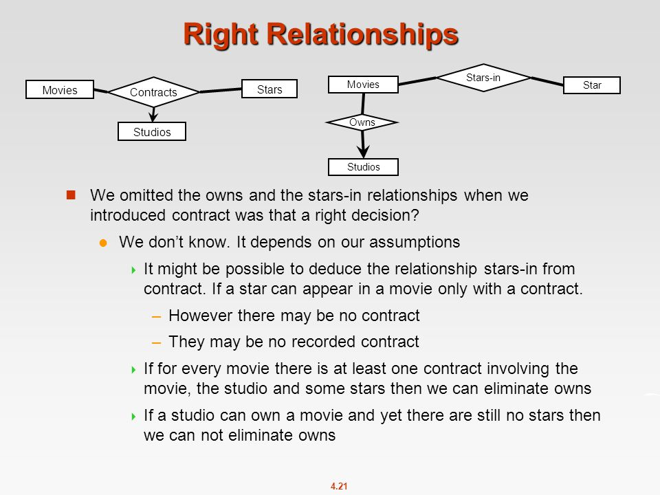 4.21 Right Relationships Movies Contracts Stars Studios Movies Stars-in Star Studios Owns We omitted the owns and the stars-in relationships when we introduced contract was that a right decision.