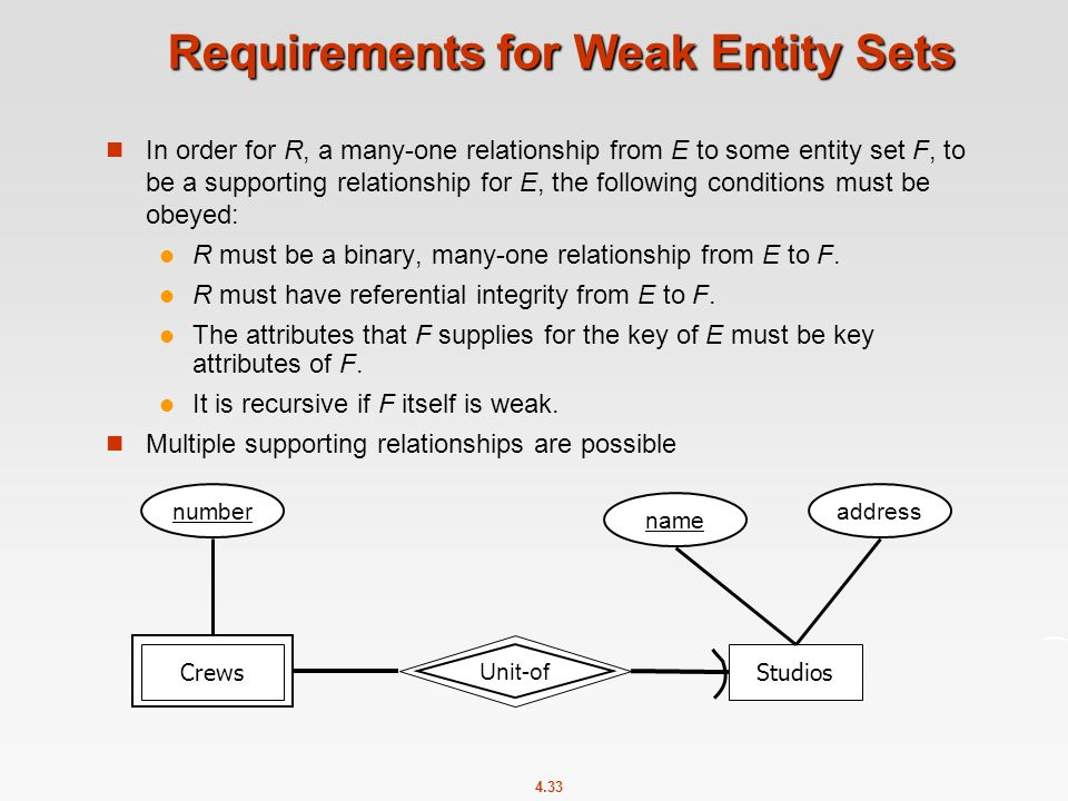 4.33 Requirements for Weak Entity Sets In order for R, a many-one relationship from E to some entity set F, to be a supporting relationship for E, the following conditions must be obeyed: R must be a binary, many-one relationship from E to F.