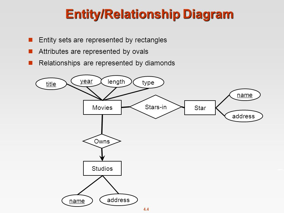 4.4 Entity/Relationship Diagram Entity sets are represented by rectangles Attributes are represented by ovals Relationships are represented by diamonds Movies Stars-in Star name title year length type Studios address name address Owns