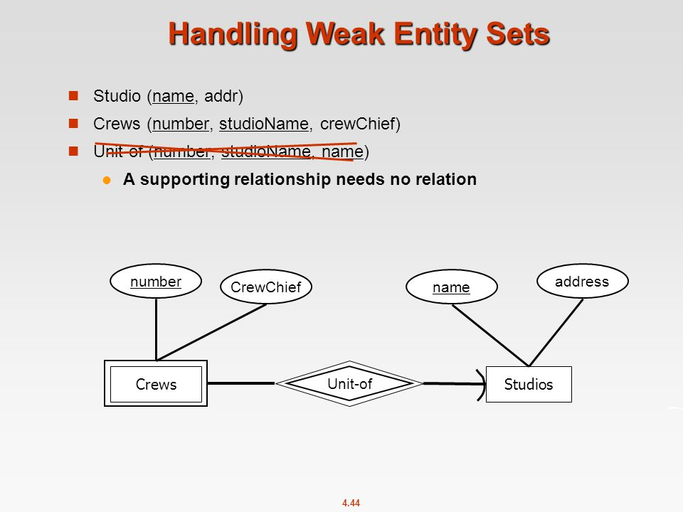 4.44 Handling Weak Entity Sets Studio (name, addr) Crews (number, studioName, crewChief) Unit-of (number, studioName, name) A supporting relationship needs no relation Stars-in Unit-of CrewsStudios number name address CrewChief
