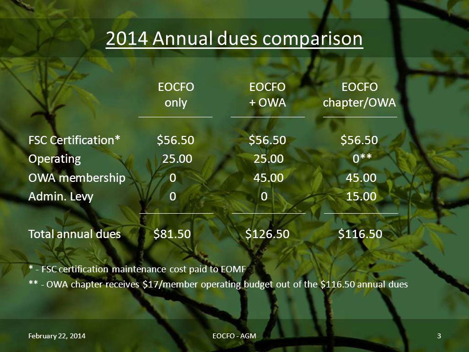 2014 Annual dues comparison EOCFOEOCFOEOCFO only+ OWAchapter/OWA FSC Certification* $56.50 $56.50 $56.50 Operating25.0025.000** OWA membership045.0045.00 Admin.