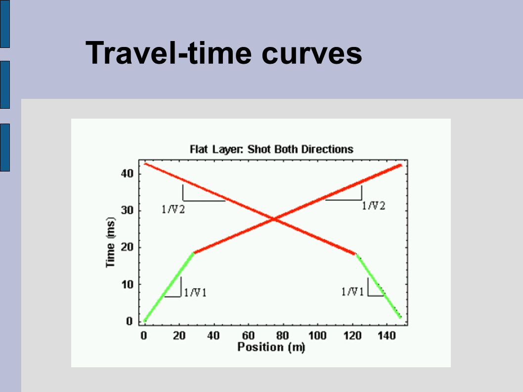 Travel-time curves