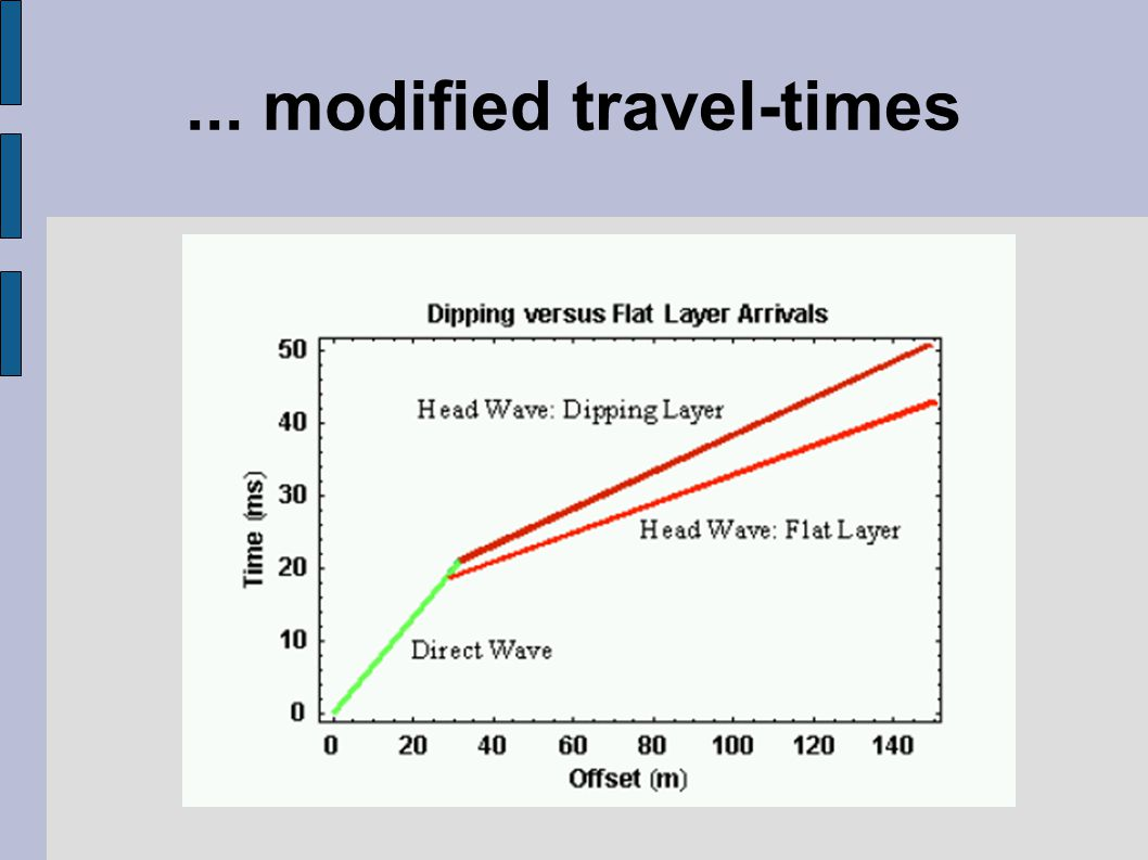 ... modified travel-times