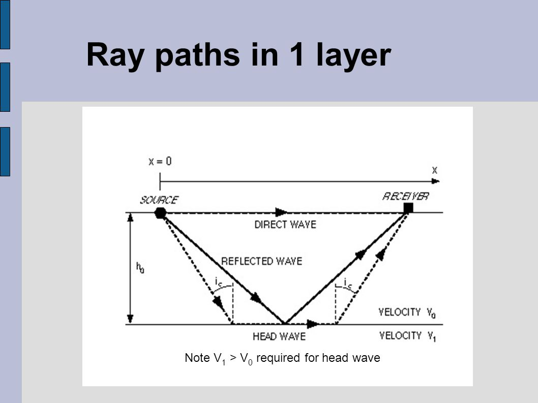 Ray paths in 1 layer Note V 1 > V 0 required for head wave