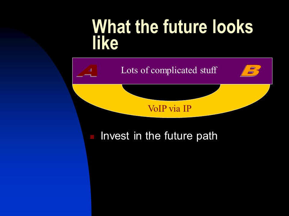 What the future looks like Lots of complicated stuff VoIP via IP Invest in the future path