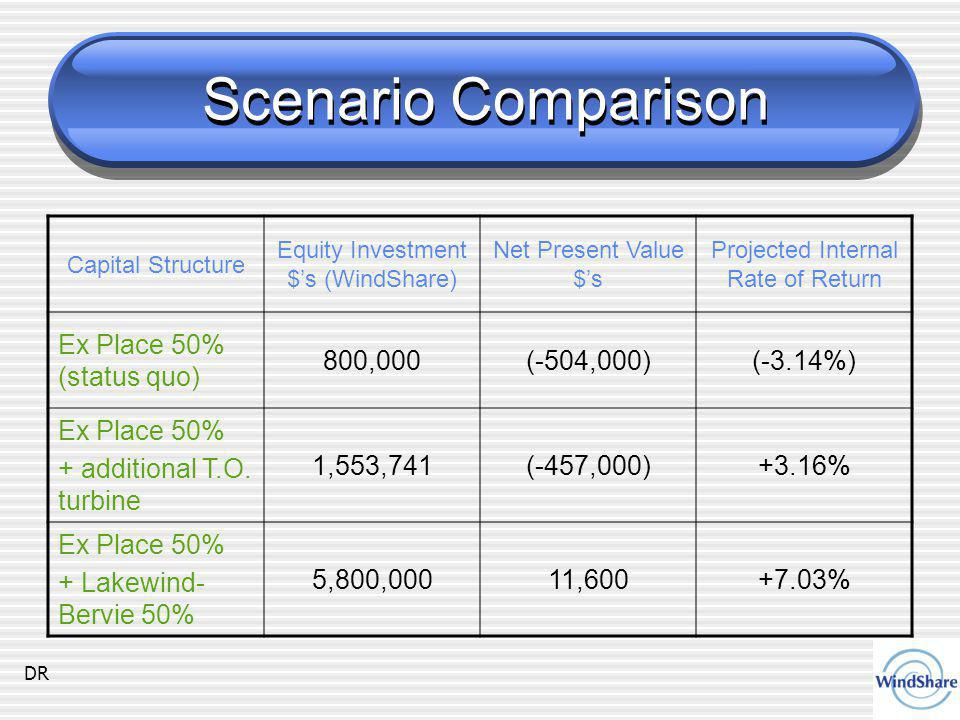 Scenario Comparison Capital Structure Equity Investment $'s (WindShare) Net Present Value $'s Projected Internal Rate of Return Ex Place 50% (status quo) 800,000(-504,000)(-3.14%) Ex Place 50% + additional T.O.