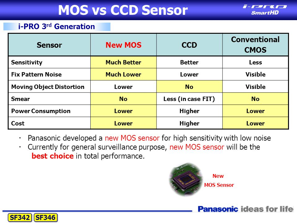 MOS vs CCD Sensor i-PRO 3 rd Generation SensorNew MOSCCD Conventional CMOS SensitivityMuch BetterBetterLess Fix Pattern NoiseMuch LowerLowerVisible Moving Object DistortionLowerNoVisible SmearNoLess (in case FIT)No Power ConsumptionLowerHigherLower CostLowerHigherLower ・ Panasonic developed a new MOS sensor for high sensitivity with low noise ・ Currently for general surveillance purpose, new MOS sensor will be the best choice in total performance.