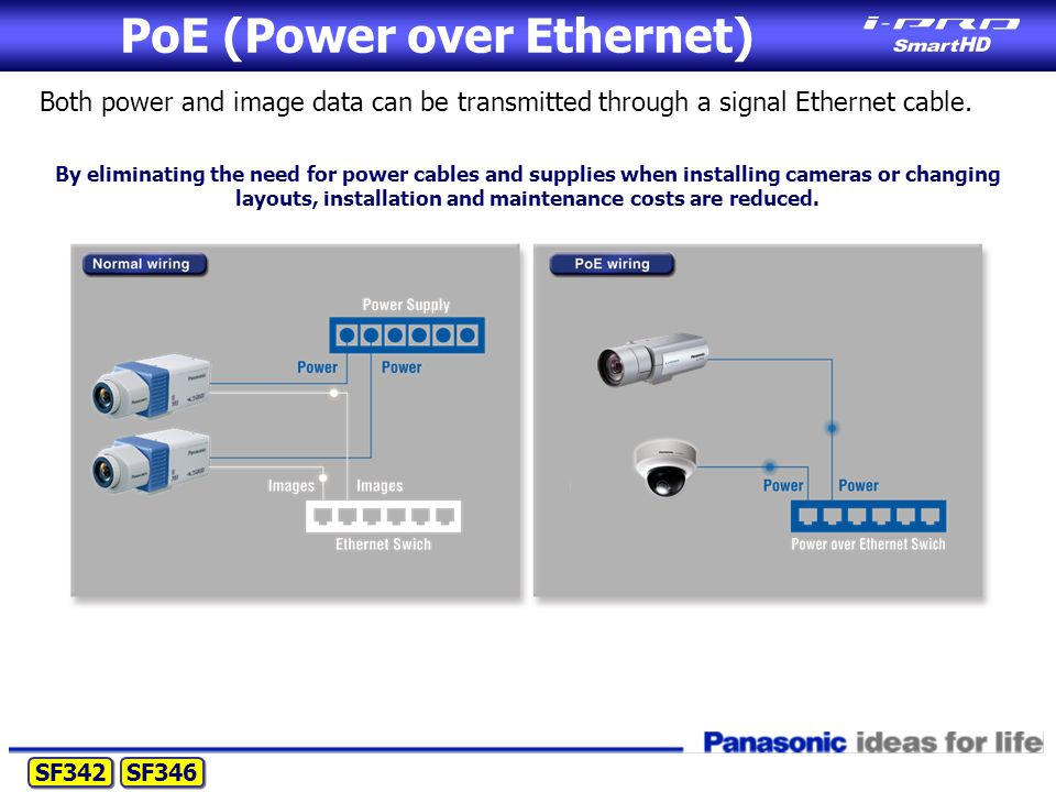 PoE (Power over Ethernet) Both power and image data can be transmitted through a signal Ethernet cable.