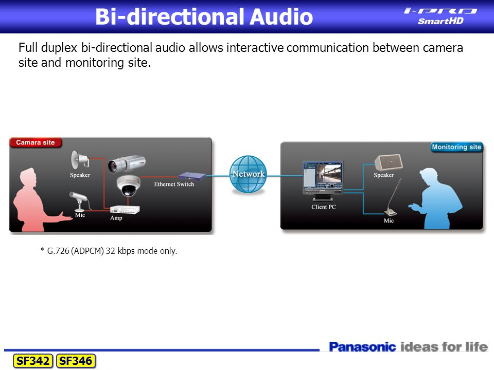 Bi-directional Audio Full duplex bi-directional audio allows interactive communication between camera site and monitoring site.