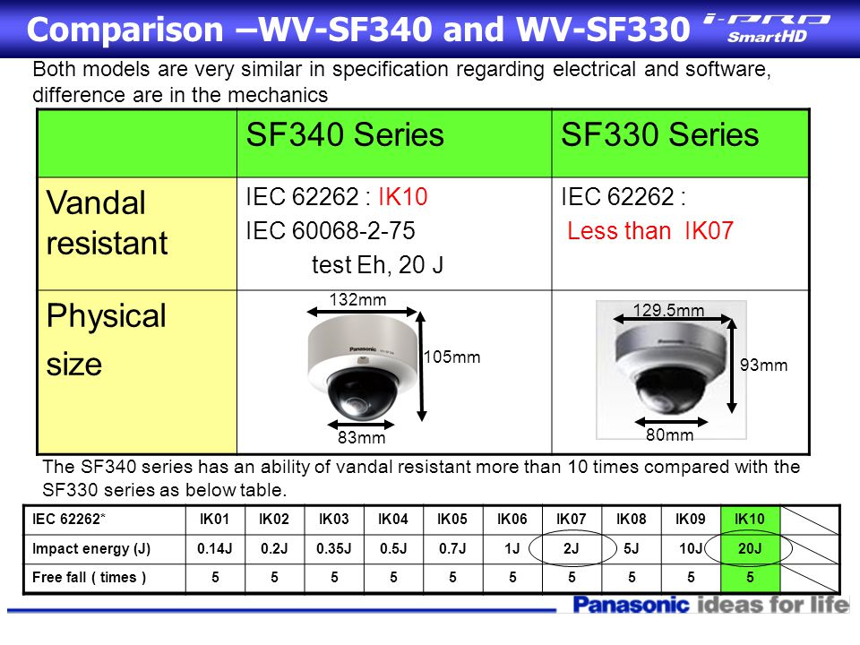 Comparison –WV-SF340 and WV-SF330 SF340 SeriesSF330 Series Vandal resistant IEC 62262 : IK10 IEC 60068-2-75 test Eh, 20 J IEC 62262 : Less than IK07 Physical size Both models are very similar in specification regarding electrical and software, difference are in the mechanics 129.5mm 80mm 93mm 132mm 83mm 105mm The SF340 series has an ability of vandal resistant more than 10 times compared with the SF330 series as below table.