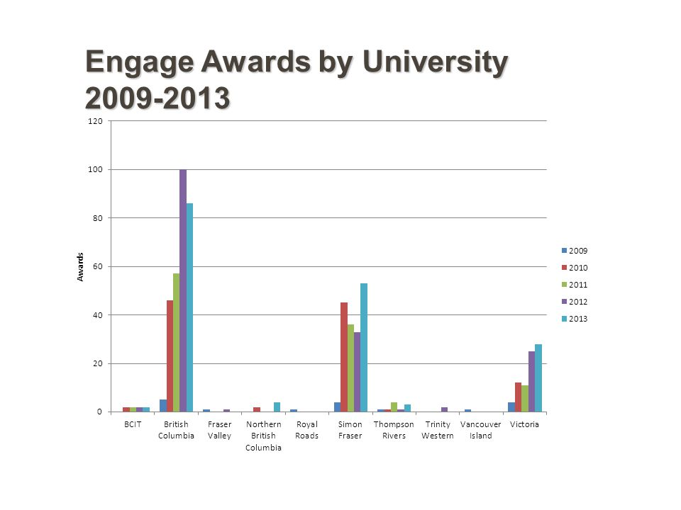 Engage Awards by University 2009-2013