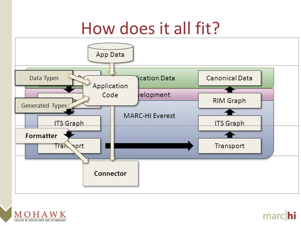 Application Data Development MARC-HI Everest Canonical Data RIM Graph ITS Graph Transport Canonical Data RIM Graph ITS Graph Transport How does it all fit.