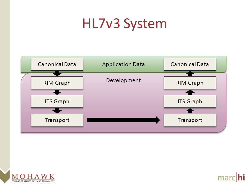 Application Data Development HL7v3 System Canonical Data RIM Graph ITS Graph Transport Canonical Data RIM Graph ITS Graph Transport