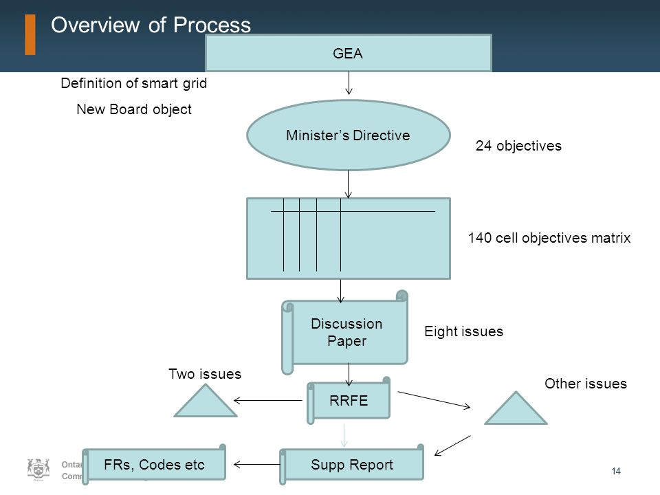 14 GEA Minister's Directive Discussion Paper RRFE Two issues Eight issues 140 cell objectives matrix 24 objectives Definition of smart grid New Board object Supp Report Other issues FRs, Codes etc Overview of Process