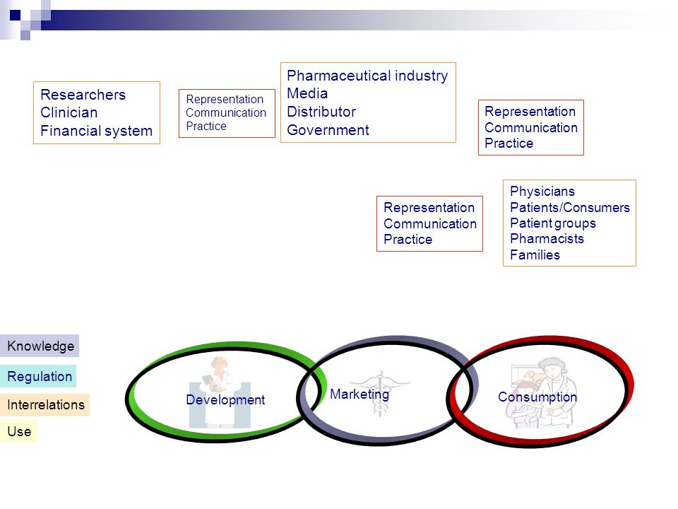 Development Marketing Consumption Use Interrelations Regulation Knowledge Researchers Clinician Financial system Representation Communication Practice Pharmaceutical industry Media Distributor Government Representation Communication Practice Physicians Patients/Consumers Patient groups Pharmacists Families Representation Communication Practice