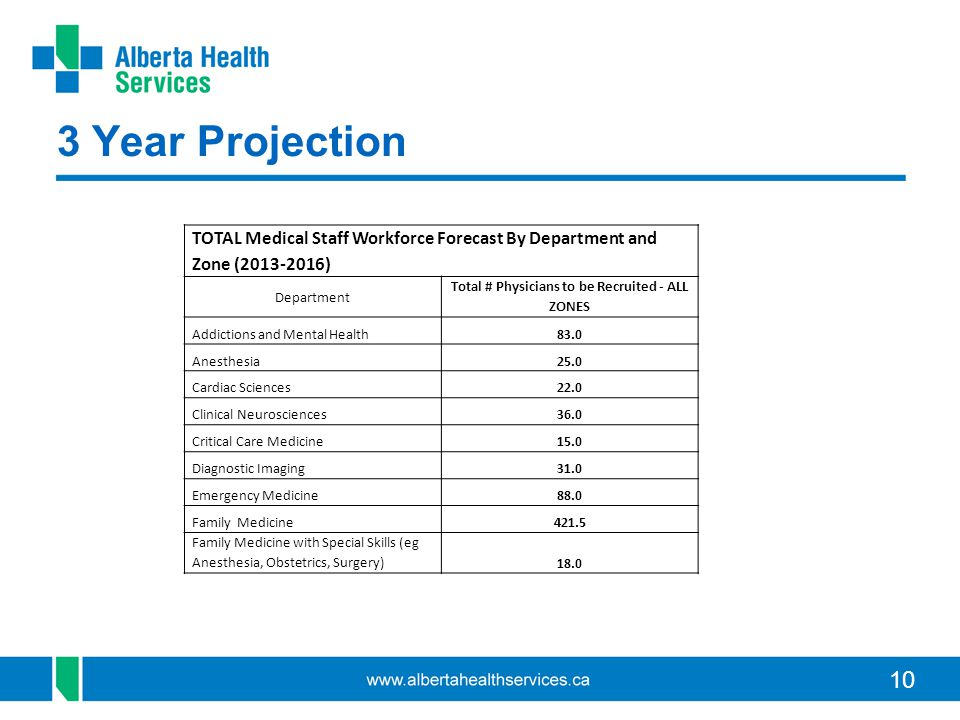 10 3 Year Projection TOTAL Medical Staff Workforce Forecast By Department and Zone (2013-2016) Department Total # Physicians to be Recruited - ALL ZONES Addictions and Mental Health83.0 Anesthesia25.0 Cardiac Sciences22.0 Clinical Neurosciences36.0 Critical Care Medicine15.0 Diagnostic Imaging31.0 Emergency Medicine88.0 Family Medicine421.5 Family Medicine with Special Skills (eg Anesthesia, Obstetrics, Surgery)18.0