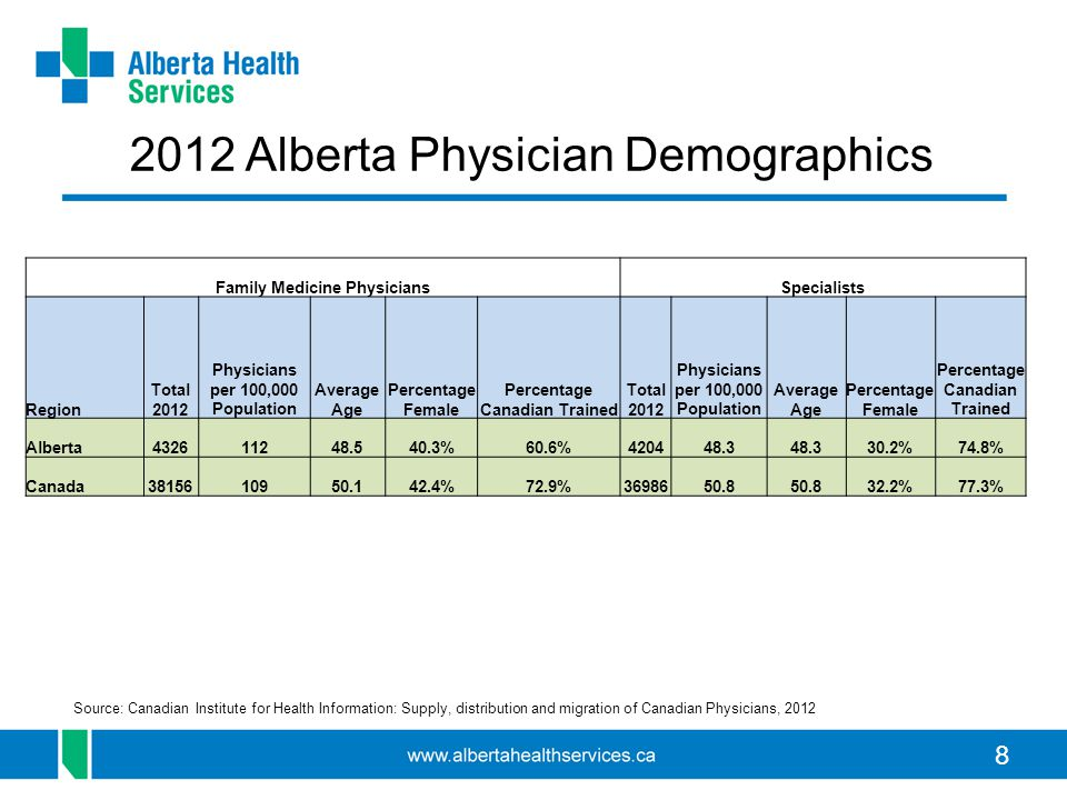 8 Family Medicine PhysiciansSpecialists Region Total 2012 Physicians per 100,000 Population Average Age Percentage Female Percentage Canadian Trained Total 2012 Physicians per 100,000 Population Average Age Percentage Female Percentage Canadian Trained Alberta432611248.540.3%60.6%420448.3 30.2%74.8% Canada3815610950.142.4%72.9%3698650.8 32.2%77.3% 2012 Alberta Physician Demographics Source: Canadian Institute for Health Information: Supply, distribution and migration of Canadian Physicians, 2012