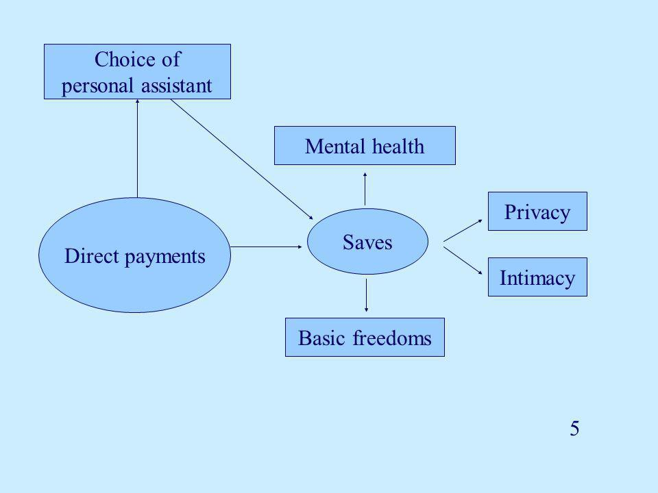 Mental health Basic freedoms Privacy Intimacy Saves Choice of personal assistant 5 Direct payments