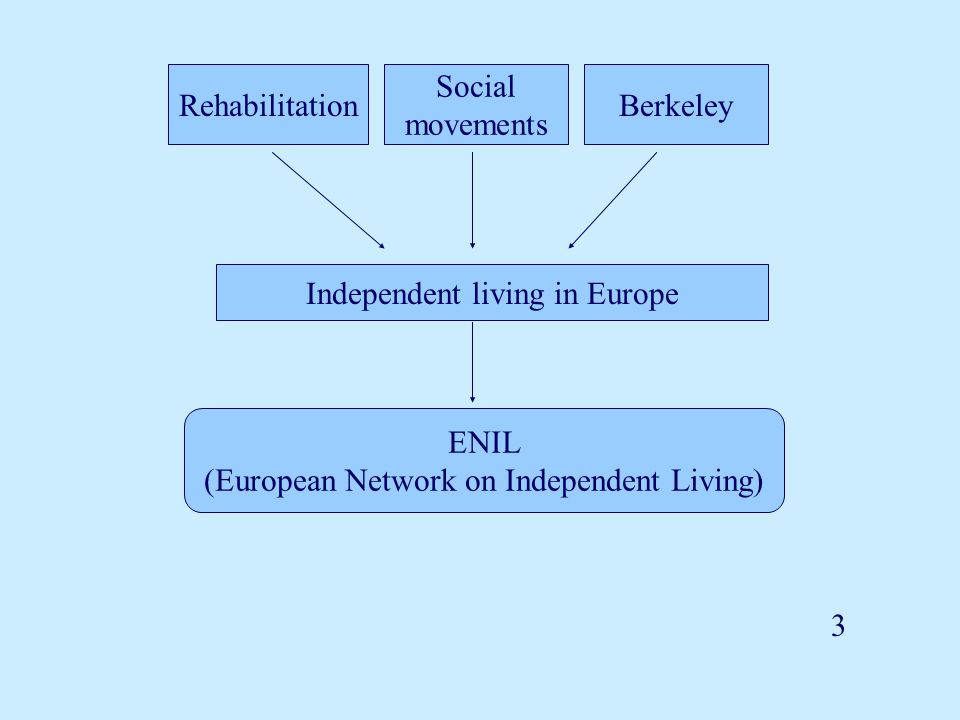 Independent living in Europe 3 Rehabilitation Social movements Berkeley ENIL (European Network on Independent Living)