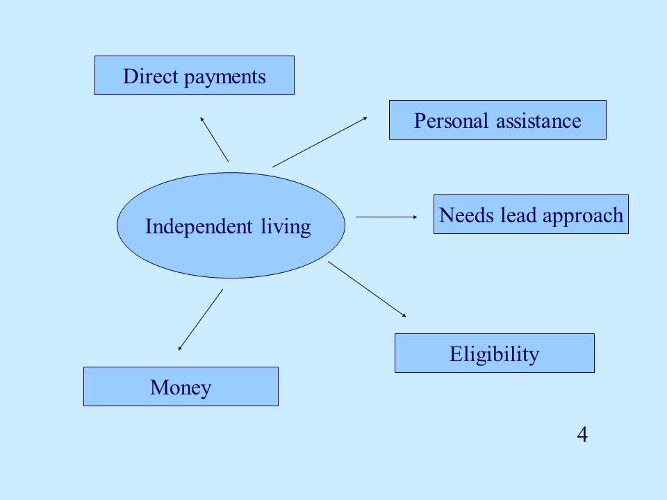 4 Money Direct payments Personal assistance Needs lead approach Eligibility Independent living