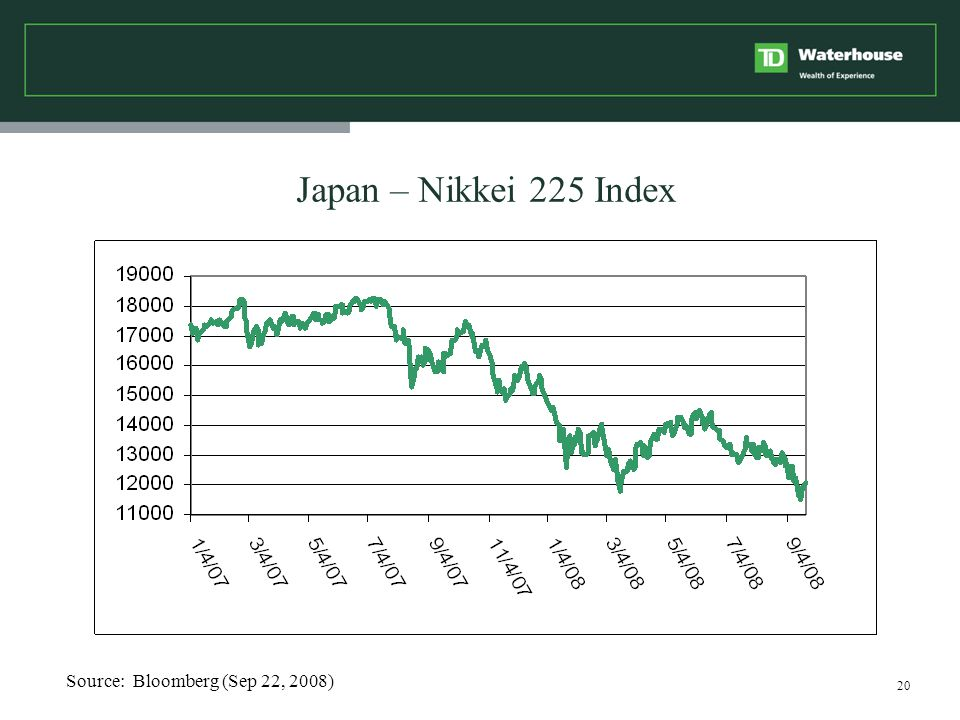 20 Japan – Nikkei 225 Index Source: Bloomberg (Sep 22, 2008)