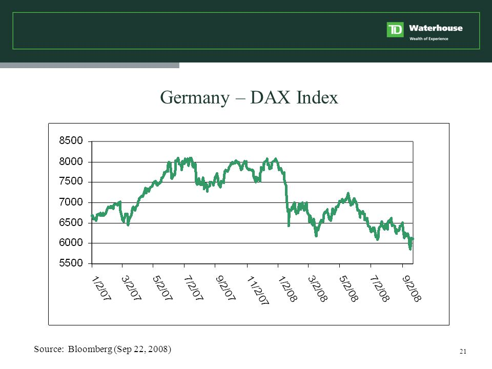 21 Germany – DAX Index Source: Bloomberg (Sep 22, 2008)