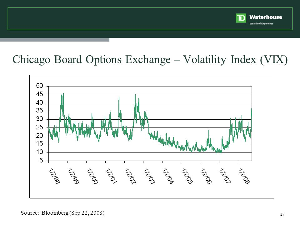 27 Chicago Board Options Exchange – Volatility Index (VIX) Source: Bloomberg (Sep 22, 2008)