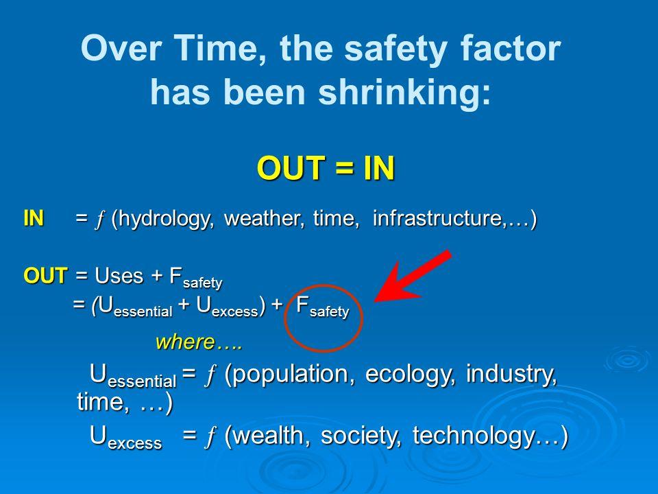 OUT = IN IN =  (hydrology, weather, time, infrastructure,…) OUT = Uses + F safety = (U essential + U excess ) + F safety = (U essential + U excess ) + F safetywhere….