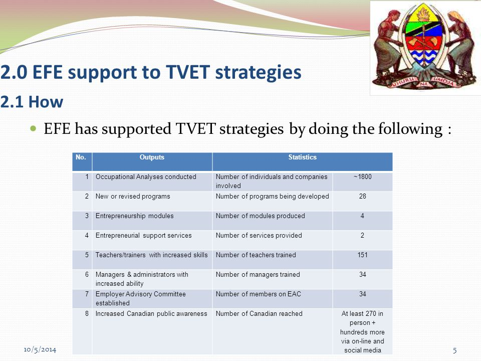 2.0 EFE support to TVET strategies EFE has supported TVET strategies by doing the following : 10/5/2014 Ministry of Education and Vocational Training Tanzania5 2.1 How No.OutputsStatistics 1Occupational Analyses conducted Number of individuals and companies involved ~1800 2New or revised programsNumber of programs being developed28 3Entrepreneurship modulesNumber of modules produced4 4Entrepreneurial support servicesNumber of services provided2 5Teachers/trainers with increased skillsNumber of teachers trained151 6 Managers & administrators with increased ability Number of managers trained34 7 Employer Advisory Committee established Number of members on EAC34 8Increased Canadian public awarenessNumber of Canadian reachedAt least 270 in person + hundreds more via on-line and social media