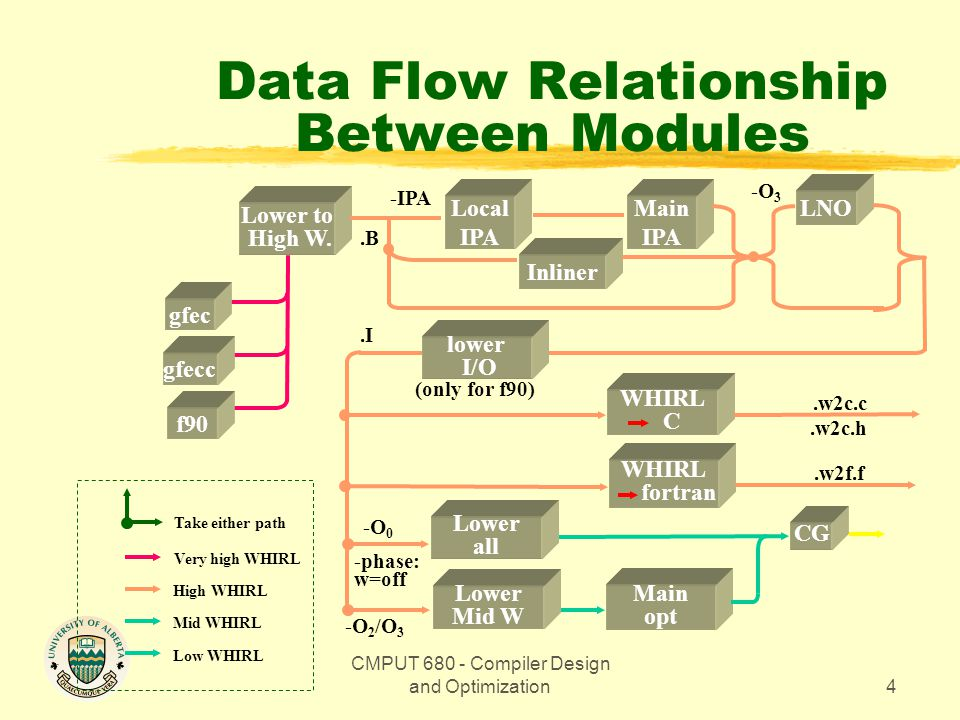 CMPUT 680 - Compiler Design and Optimization4 Data Flow Relationship Between Modules Lower to High W.
