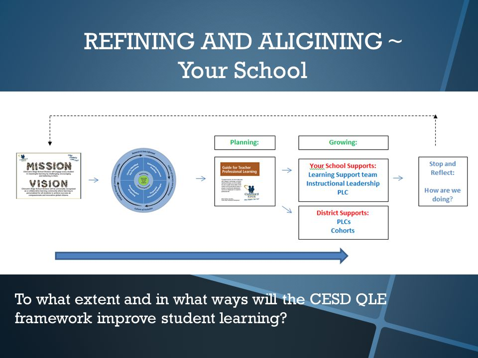 REFINING AND ALIGINING ~ Your School To what extent and in what ways will the CESD QLE framework improve student learning