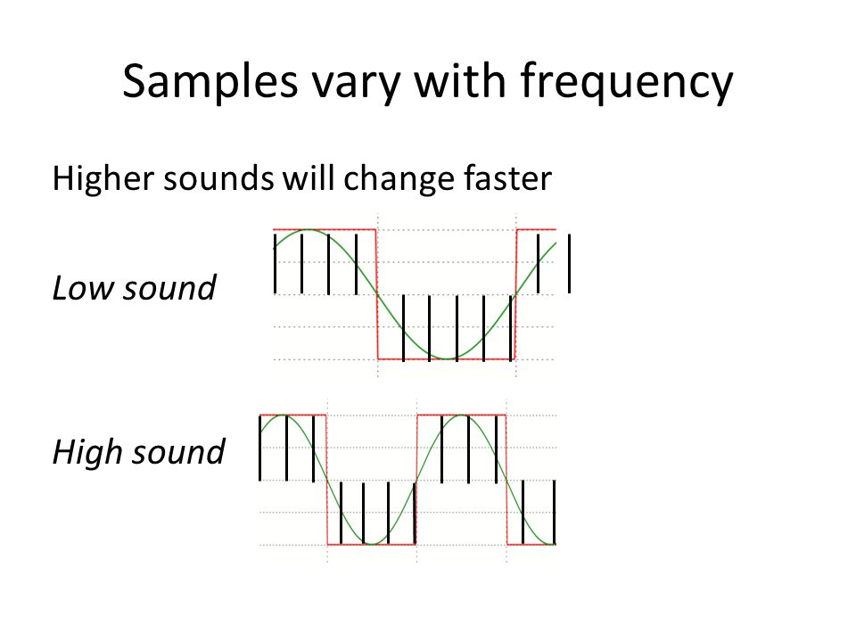 Samples vary with frequency Higher sounds will change faster Low sound High sound