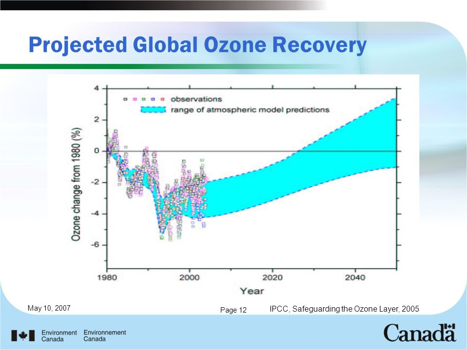 May 10, 2007 Page 12 Projected Global Ozone Recovery IPCC, Safeguarding the Ozone Layer, 2005
