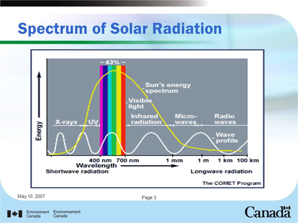 May 10, 2007 Page 3 Spectrum of Solar Radiation