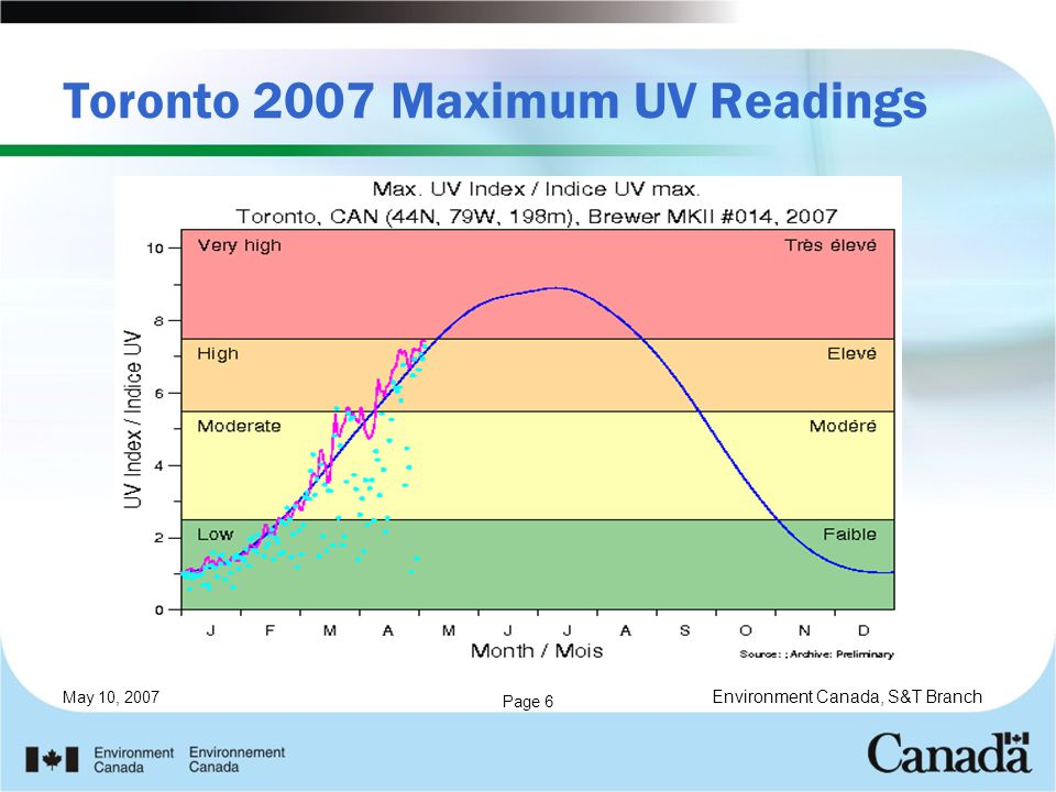 May 10, 2007 Page 6 Toronto 2007 Maximum UV Readings Environment Canada, S&T Branch