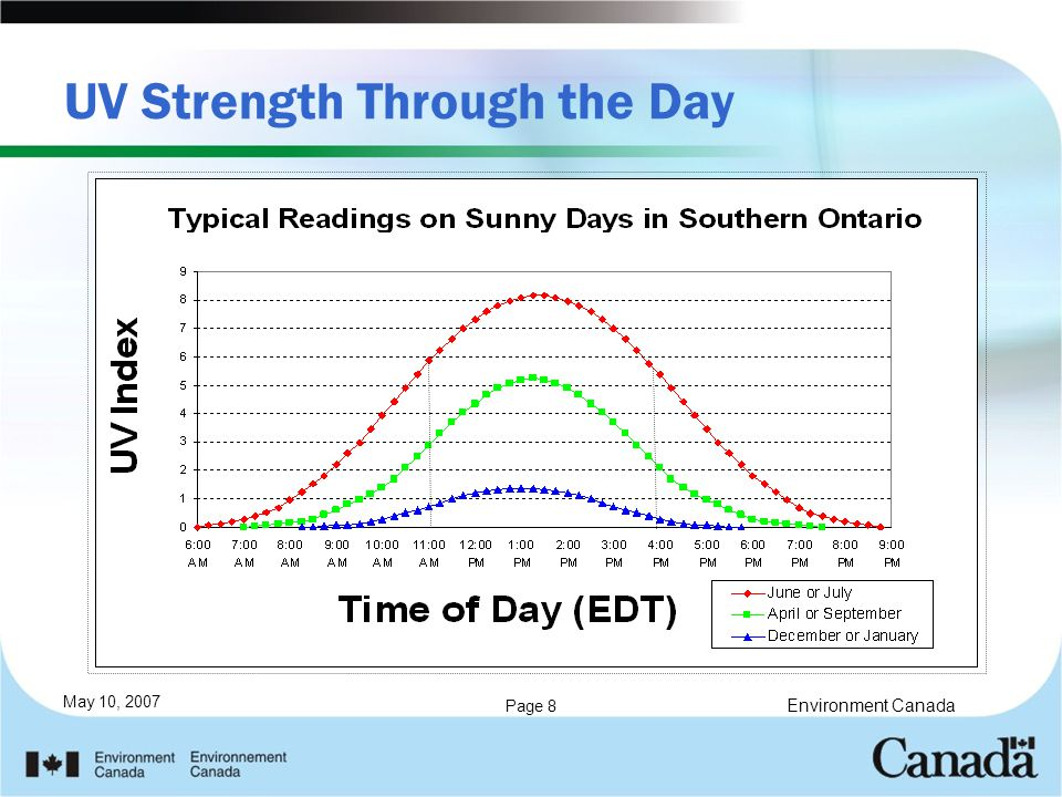 May 10, 2007 Page 8 UV Strength Through the Day Environment Canada