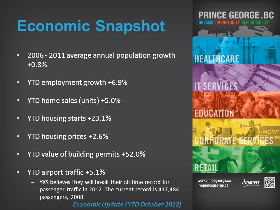 Economic Snapshot Economic Update (YTD October 2012) 2006 - 2011 average annual population growth +0.8% YTD employment growth +6.9% YTD home sales (units) +5.0% YTD housing starts +23.1% YTD housing prices +2.6% YTD value of building permits +52.0% YTD airport traffic +5.1% – YXS believes they will break their all-time record for passenger traffic in 2012.