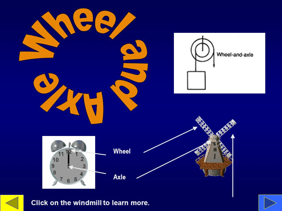 Axle Wheel Click on the windmill to learn more.