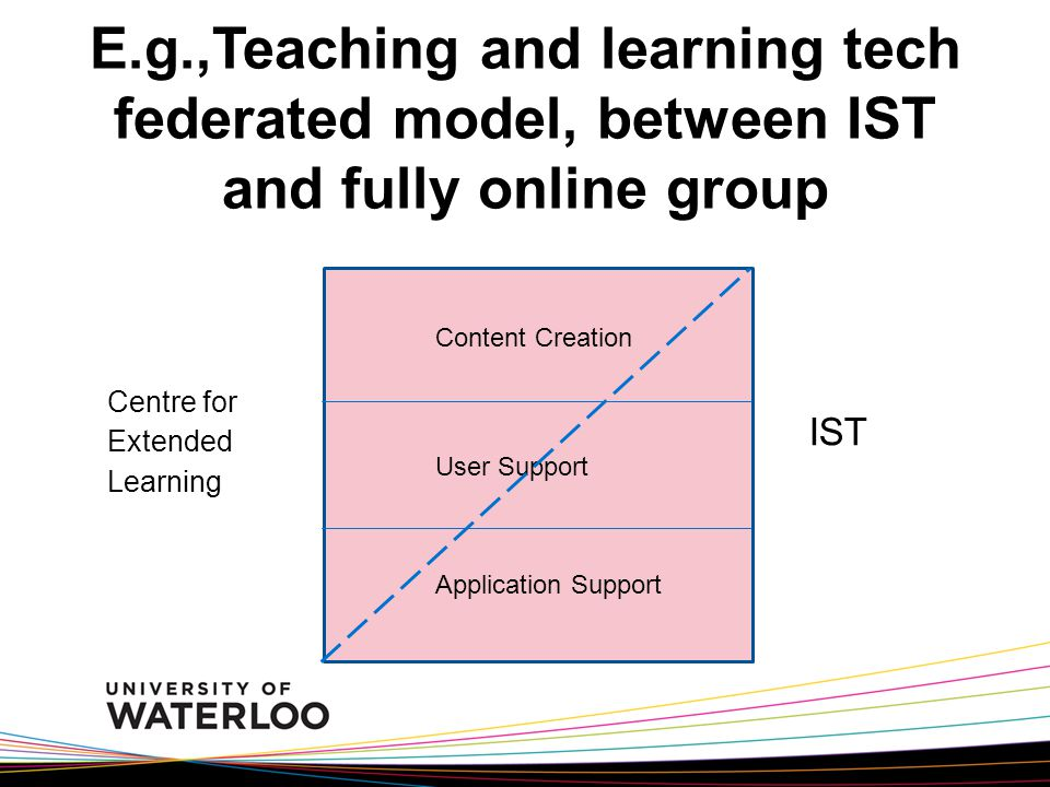 E.g.,Teaching and learning tech federated model, between IST and fully online group Content Creation Application Support User Support IST Centre for Extended Learning
