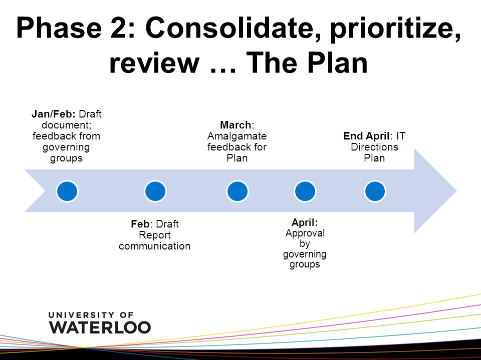 Phase 2: Consolidate, prioritize, review … The Plan Jan/Feb: Draft document; feedback from governing groups Feb: Draft Report communication March: Amalgamate feedback for Plan April: Approval by governing groups End April: IT Directions Plan