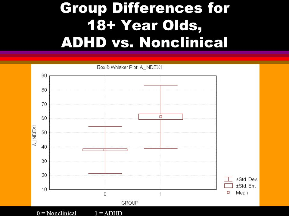 Group Differences for 18+ Year Olds, ADHD vs. Nonclinical 0 = Nonclinical1 = ADHD