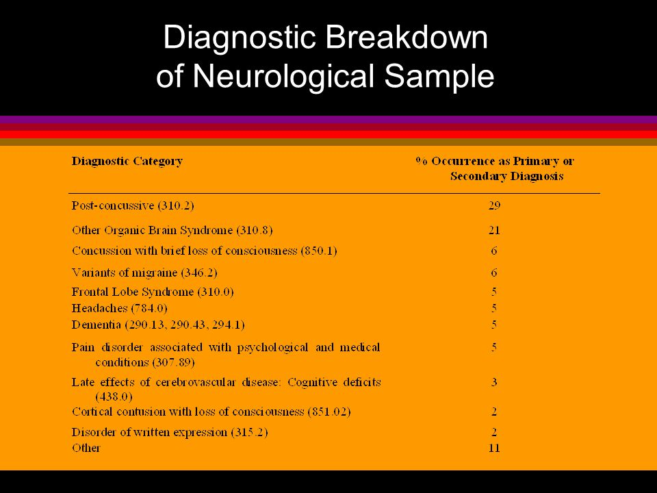 Diagnostic Breakdown of Neurological Sample